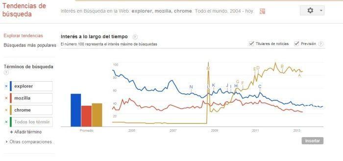 posicionamiento en google palabras claves google trends